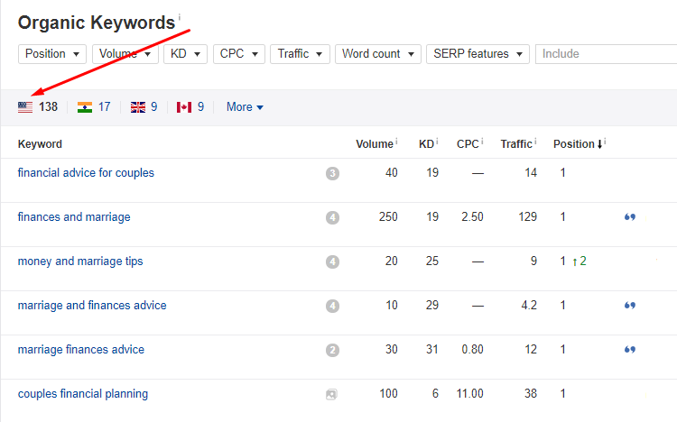 Long tail keywords table